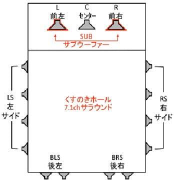くすのきホールのサラウンドシステム概要図