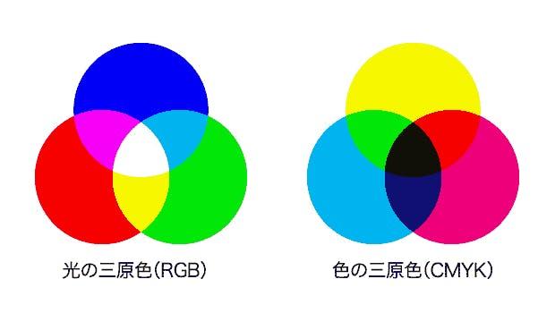 光と色の三原色